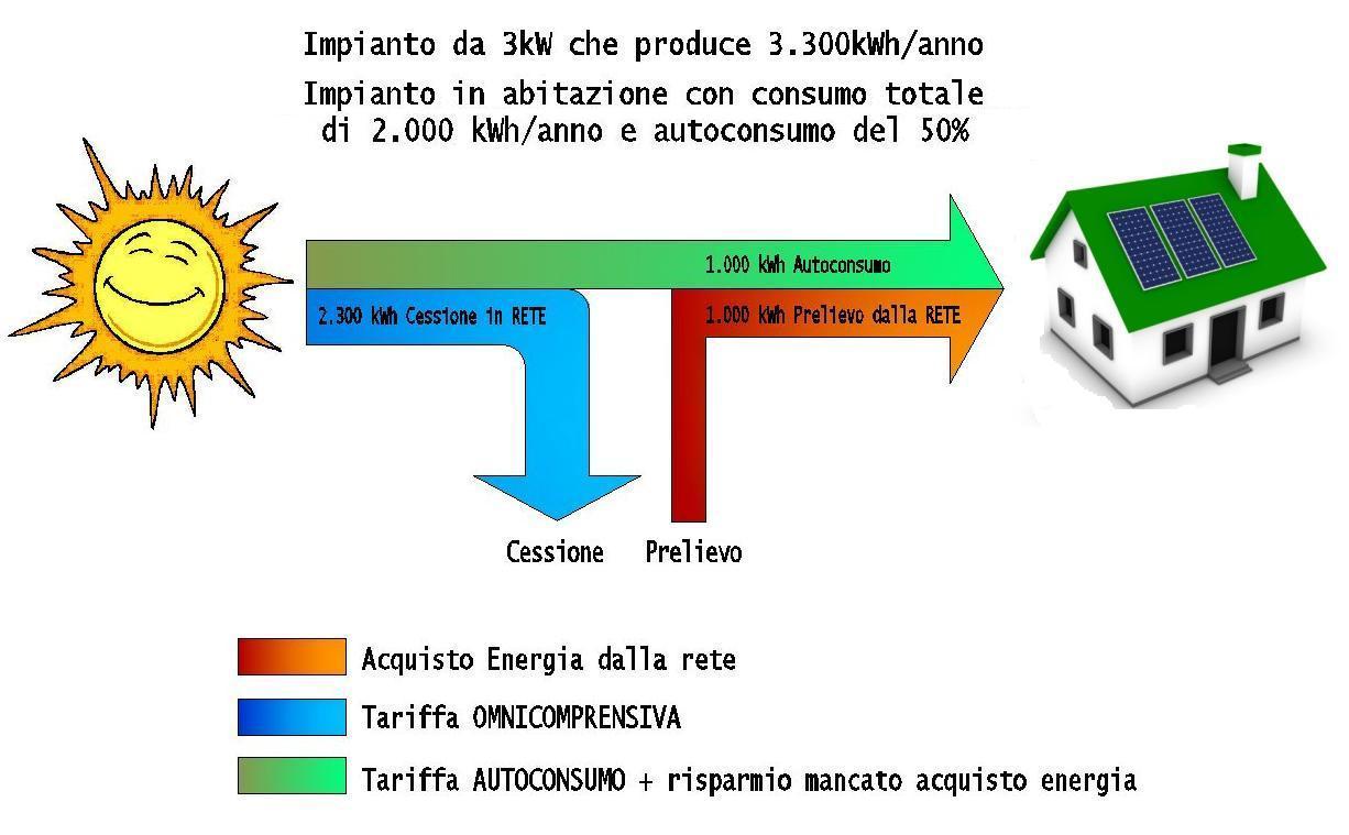 fotovoltaico-citem